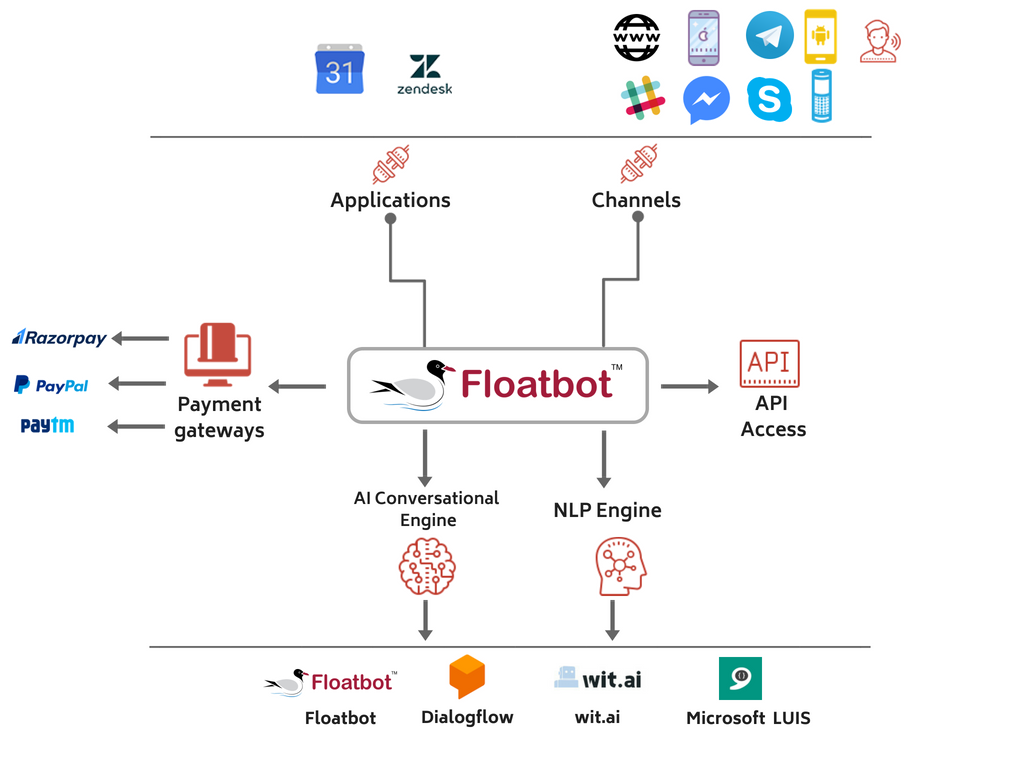 Improve your bot efficiency by using your Dialogflow account with