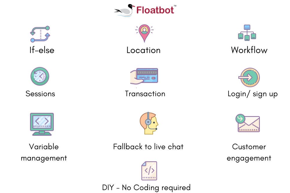 Floatbot-features