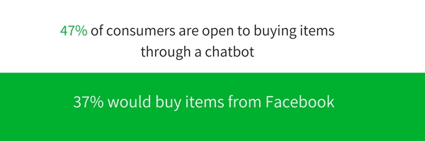 buying through chatbot