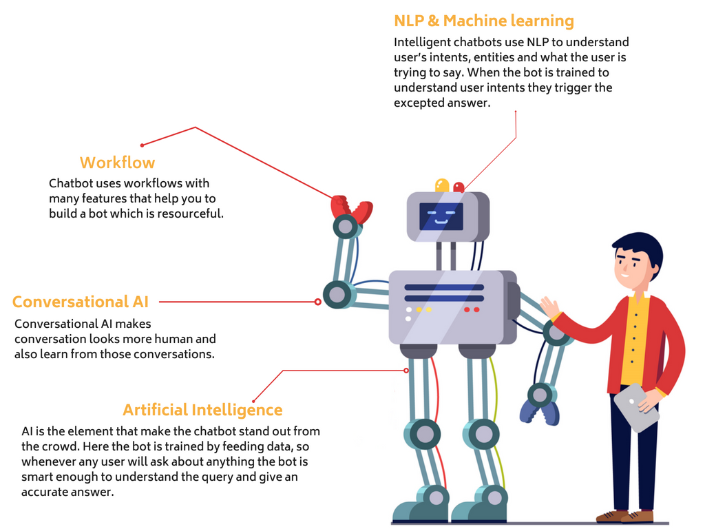 elements of an intelligent bot